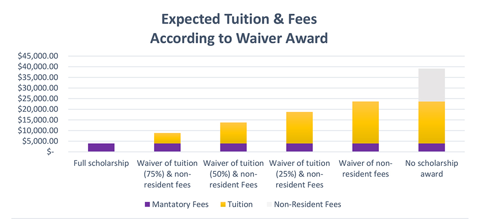 A bar chart of the Expected Tuition and Fees that are referenced in the table above